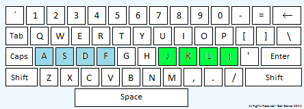 Place your fingers on the home row keys. A, S, D, and F for your left hand, and J, K, L, and semicolon with your right hand.